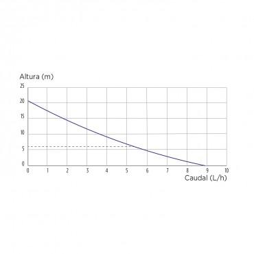bomba condensados SANICONDENS CLIM MINI S - curva