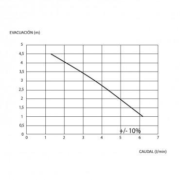 bomba condensados SANICONDENS Pro - curva